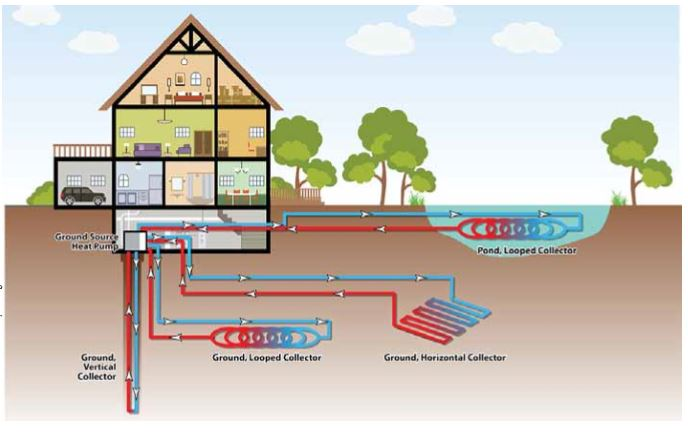 Geothermal Heat Pump Prospect For Sustainable Development